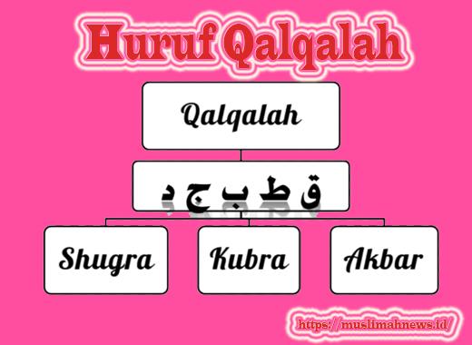 Huruf Qalqalah